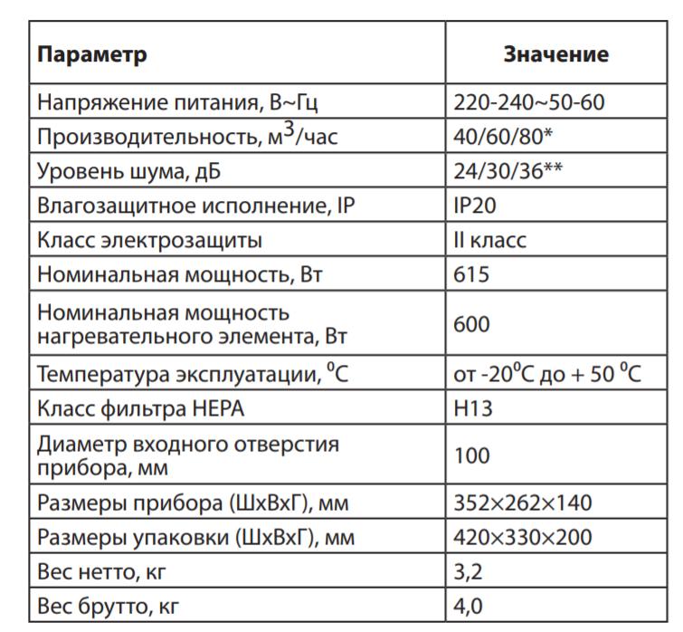 Технические характеристики Ballu ONEAiR ASP-80