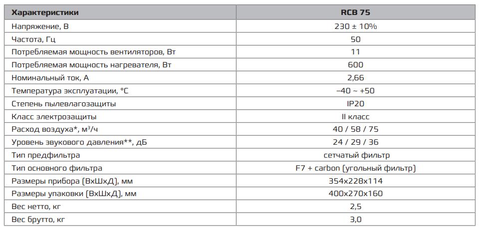 Технические характеристики Brezza XS