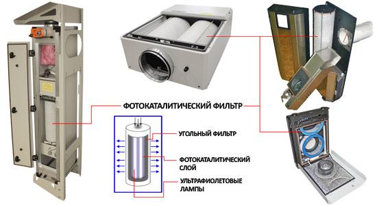 фотокаталитический фильтр без уф лампы самое больное воображение