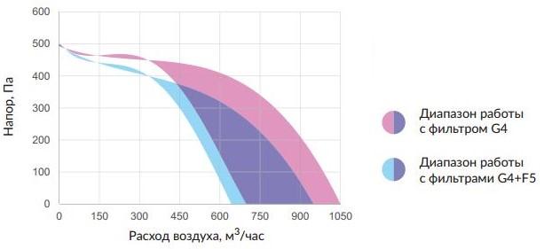расход воздуха м3/ч