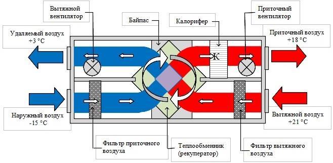 Устройство прекрёстного рекуператора