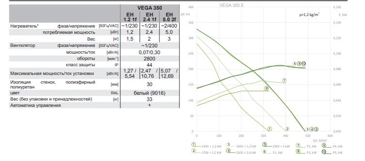 Приточная установка Salda VEGA E