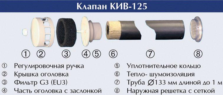 кпв\кив-125