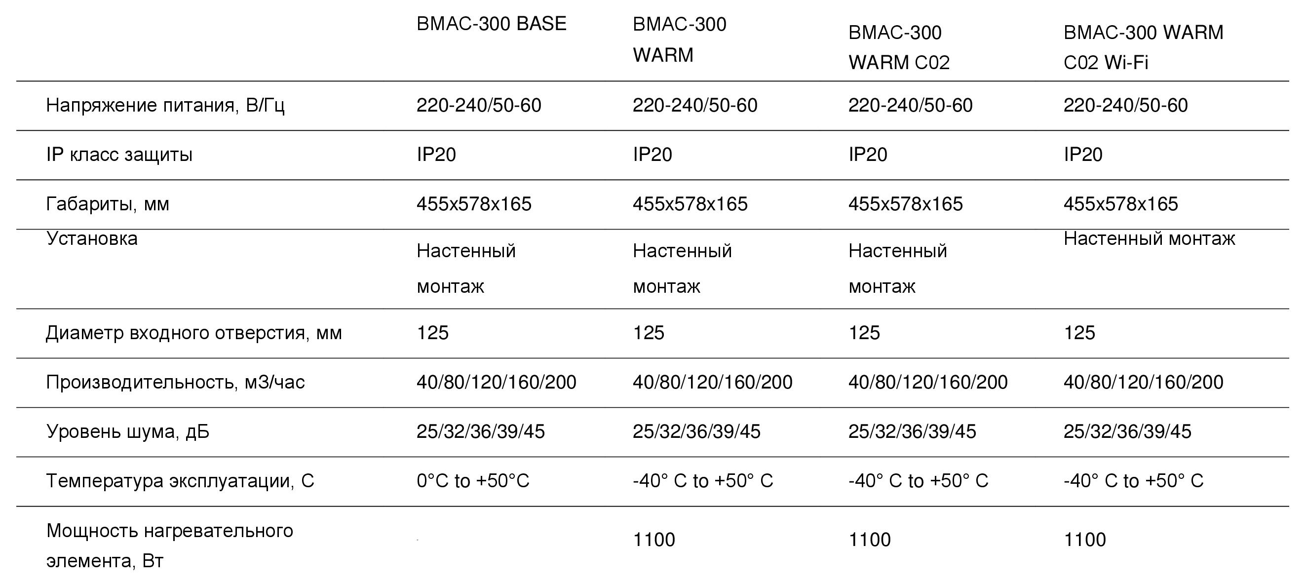 Модификации Ballu-ВМАС-300